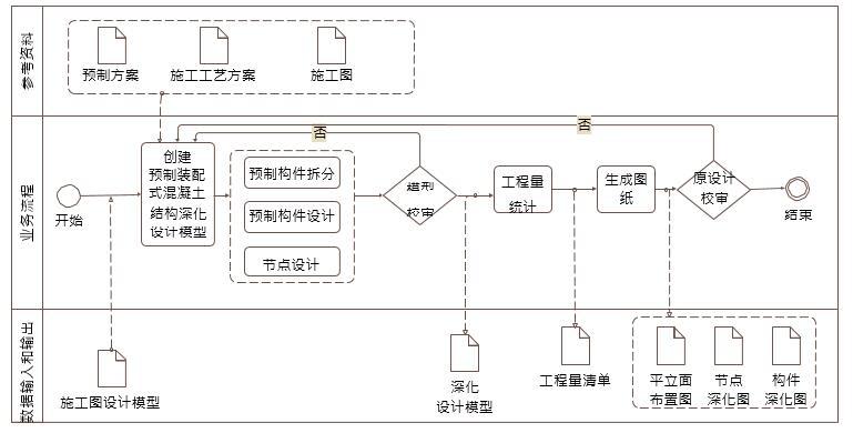 施工bim预制装配式混凝土结构深化设计 bim 应用内容